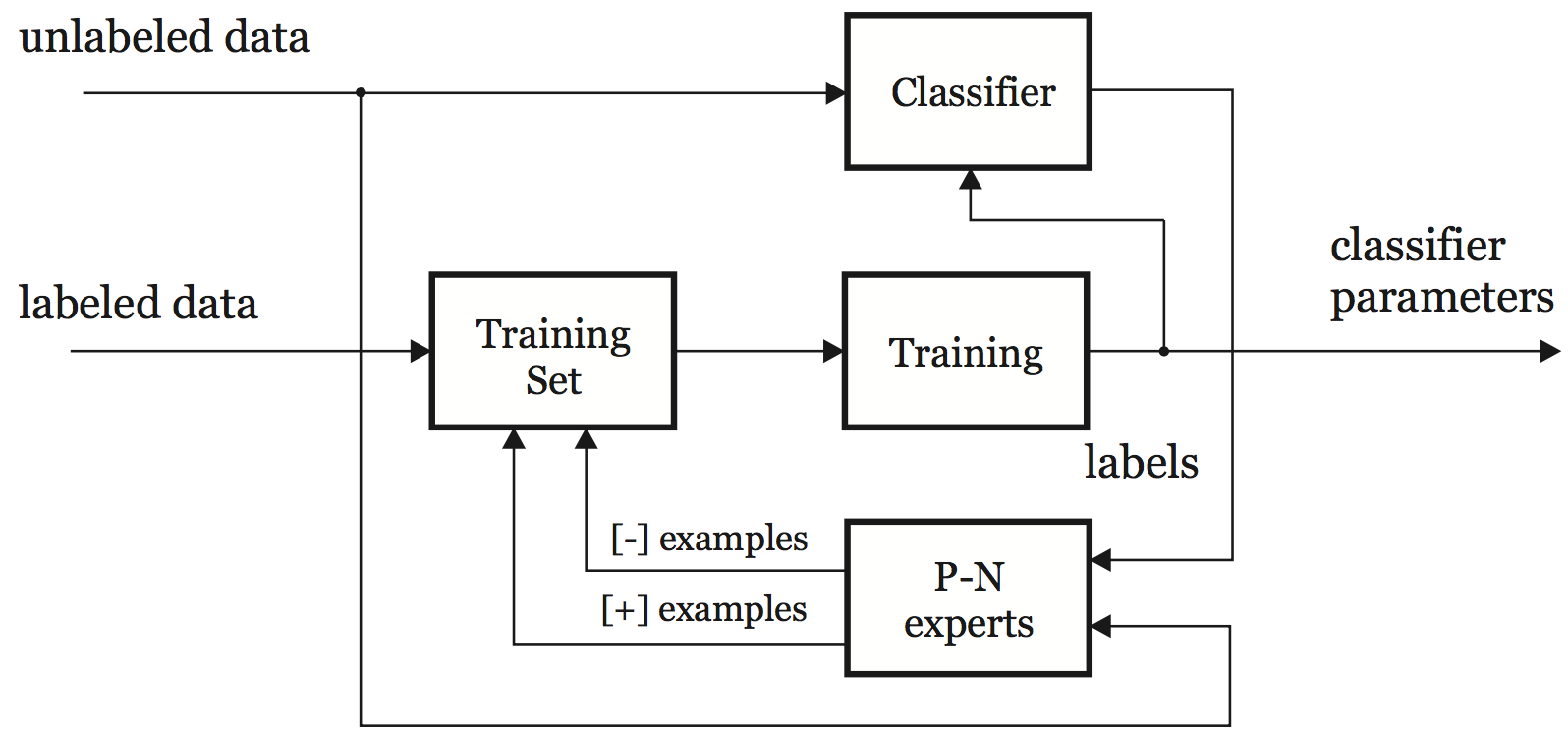 The block diagram of the P-N learning.