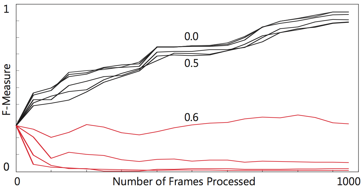 Performance of a detector as a function of the number of processed frames. The detectors were trained by synthetic P-N experts with certain level of error. The classifier is improved up to error 50% (BLACK), higher error degrades it (RED).
